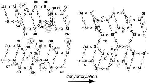 Dehydroxylation of poly(sialate-siloxo) into 3D-framework (Courtesy Wikipedia)